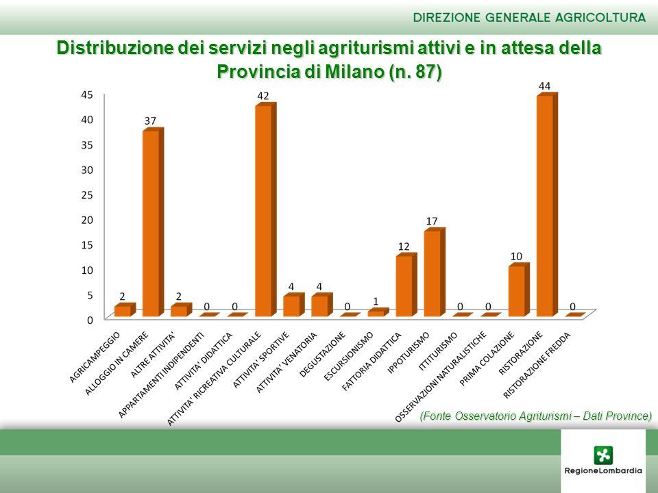 (Fonte Osservatorio Agriturismi – Dati Province) Distribuzione dei servizi negli agriturismi attivi e in attesa della Provincia di Milano (n. 87)