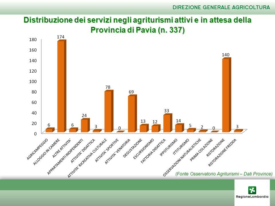 (Fonte Osservatorio Agriturismi – Dati Province) Distribuzione dei servizi negli agriturismi attivi e in attesa della Provincia di Pavia (n. 337)