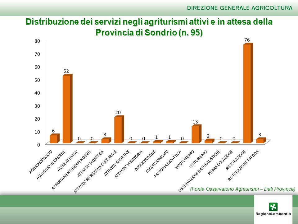 (Fonte Osservatorio Agriturismi – Dati Province) Distribuzione dei servizi negli agriturismi attivi e in attesa della Provincia di Sondrio (n. 95)