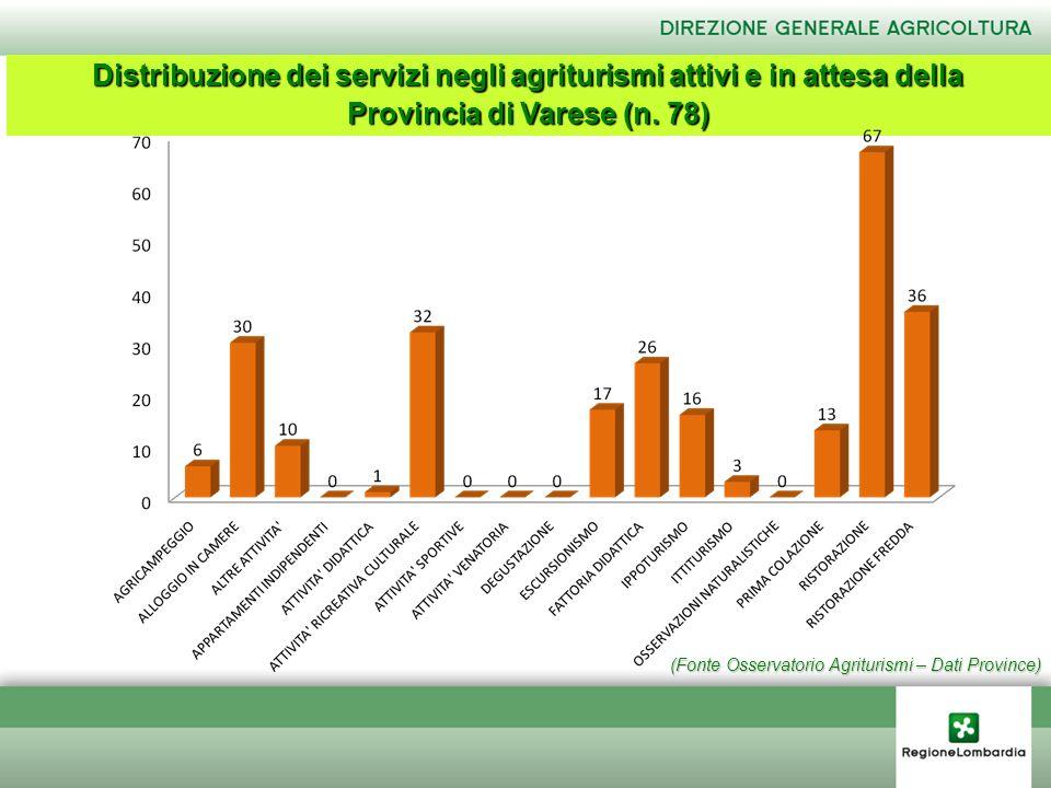(Fonte Osservatorio Agriturismi – Dati Province) Distribuzione dei servizi negli agriturismi attivi e in attesa della Provincia di Varese (n. 78)