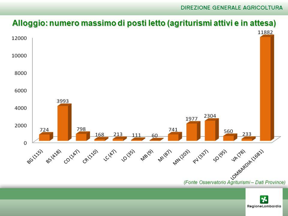 (Fonte Osservatorio Agriturismi – Dati Province) Alloggio: numero massimo di posti letto (agriturismi attivi e in attesa)