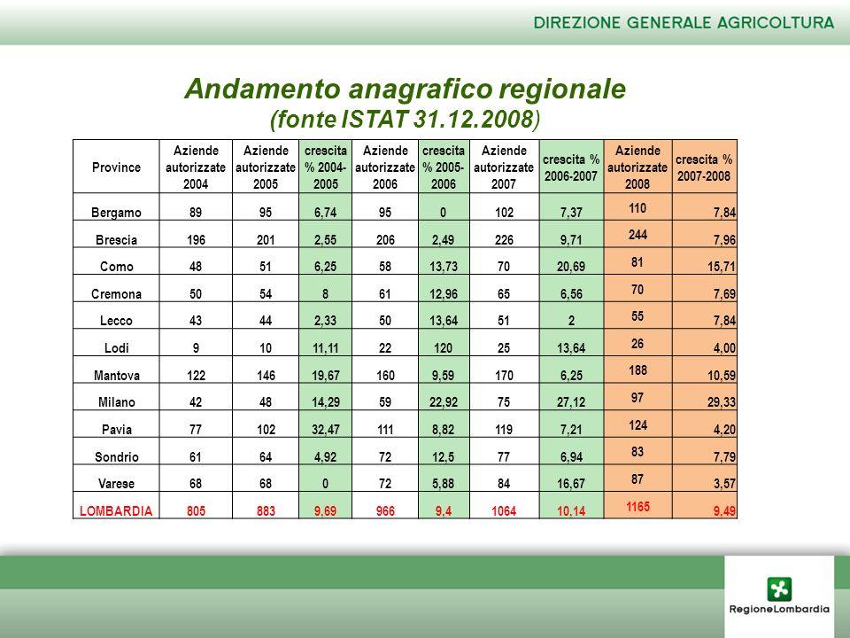 Province Aziende autorizzate 2004 Aziende autorizzate 2005 crescita % 2004- 2005 Aziende autorizzate 2006 crescita % 2005- 2006 Aziende autorizzate 2007 crescita % 2006-2007 Aziende autorizzate 2008 crescita % 2007-2008 Bergamo89956,749501027,37 110 7,84 Brescia1962012,552062,492269,71 244 7,96 Como48516,255813,737020,69 81 15,71 Cremona505486112,96656,56 70 7,69 Lecco43442,335013,64512 55 7,84 Lodi91011,11221202513,64 26 4,00 Mantova12214619,671609,591706,25 188 10,59 Milano424814,295922,927527,12 97 29,33 Pavia7710232,471118,821197,21 124 4,20 Sondrio61644,927212,5776,94 83 7,79 Varese68 0725,888416,67 87 3,57 LOMBARDIA8058839,699669,4106410,14 1165 9,49 Andamento anagrafico regionale (fonte ISTAT 31.12.2008)