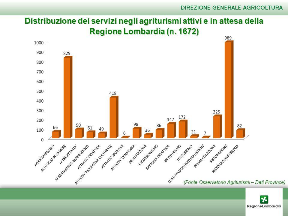 (Fonte Osservatorio Agriturismi – Dati Province) Distribuzione dei servizi negli agriturismi attivi e in attesa della Regione Lombardia (n. 1672)