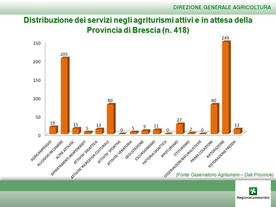 (Fonte Osservatorio Agriturismi – Dati Province) Distribuzione dei servizi negli agriturismi attivi e in attesa della Provincia di Brescia (n. 418)