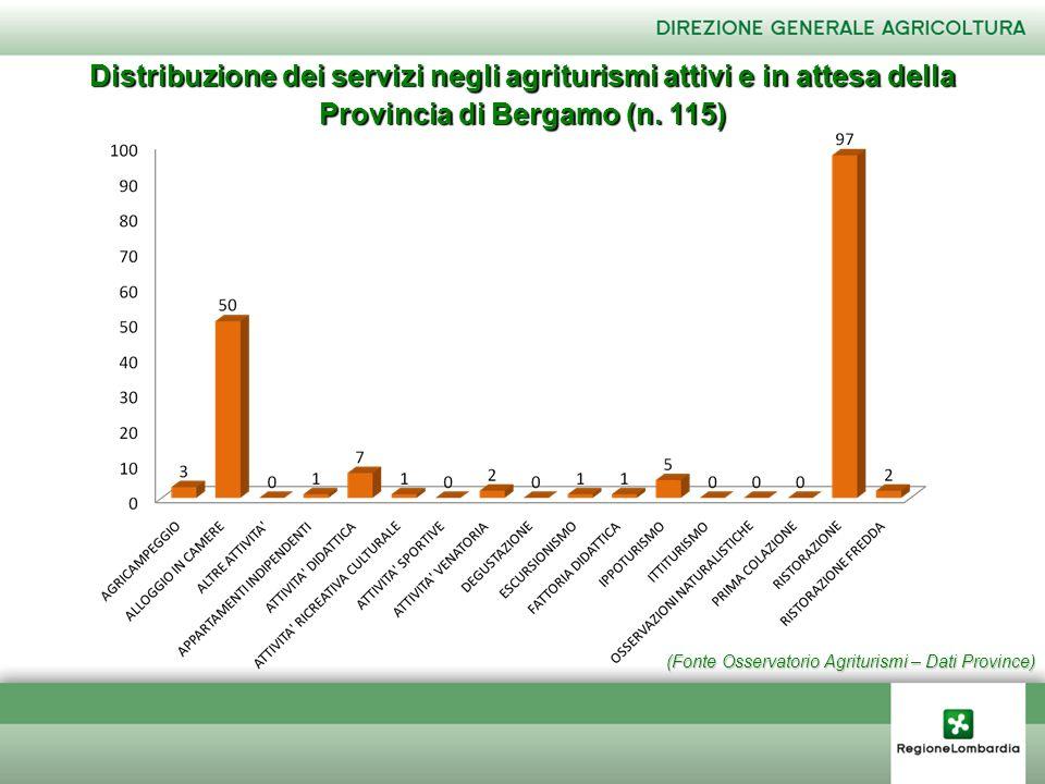 (Fonte Osservatorio Agriturismi – Dati Province) Distribuzione dei servizi negli agriturismi attivi e in attesa della Provincia di Bergamo (n. 115)