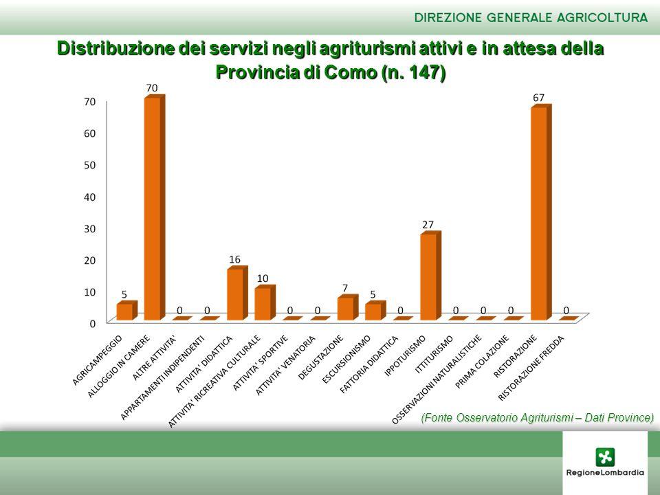 (Fonte Osservatorio Agriturismi – Dati Province) Distribuzione dei servizi negli agriturismi attivi e in attesa della Provincia di Como (n. 147)