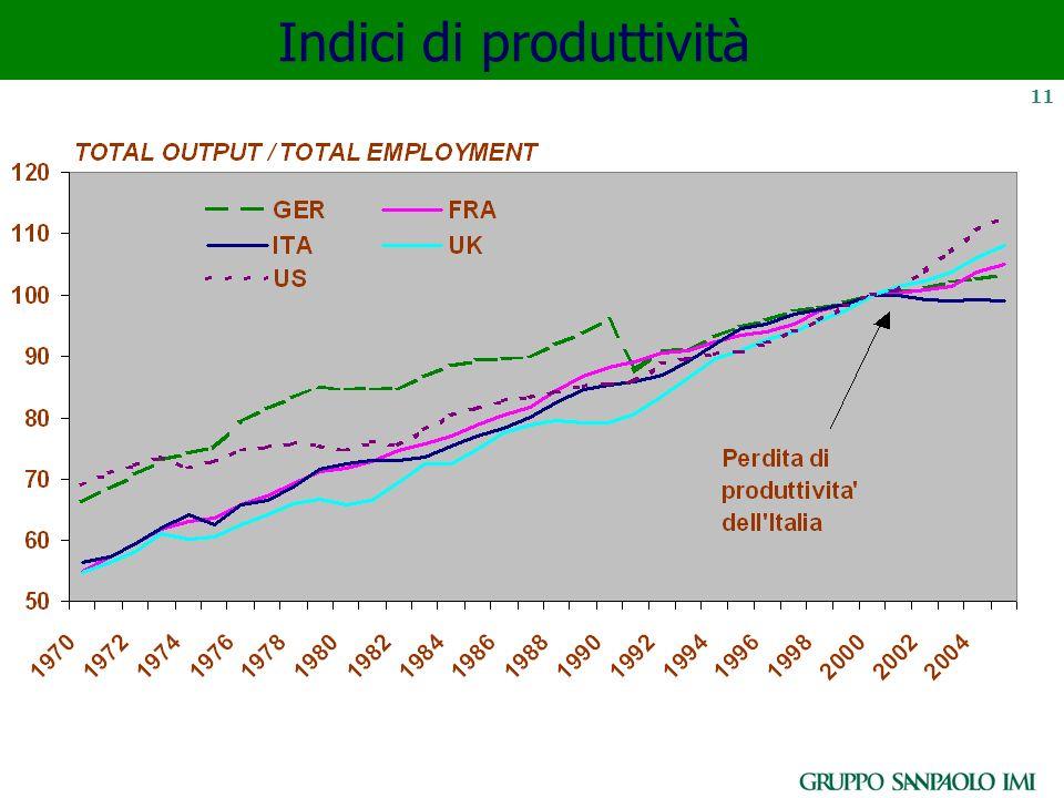 11 Indici di produttività