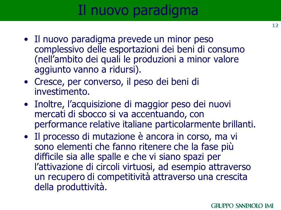 12 Il nuovo paradigma Il nuovo paradigma prevede un minor peso complessivo delle esportazioni dei beni di consumo (nellambito dei quali le produzioni a minor valore aggiunto vanno a ridursi).
