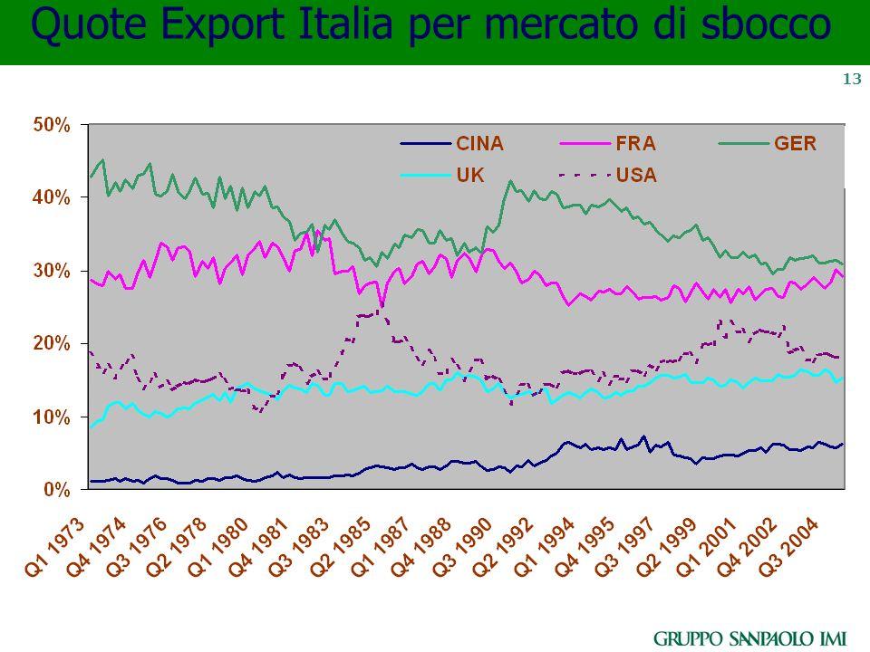 13 Quote Export Italia per mercato di sbocco