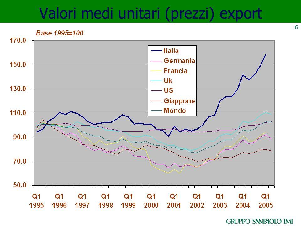 6 Valori medi unitari (prezzi) export