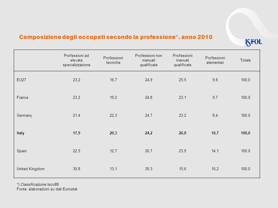 Composizione degli occupati secondo la professione*.