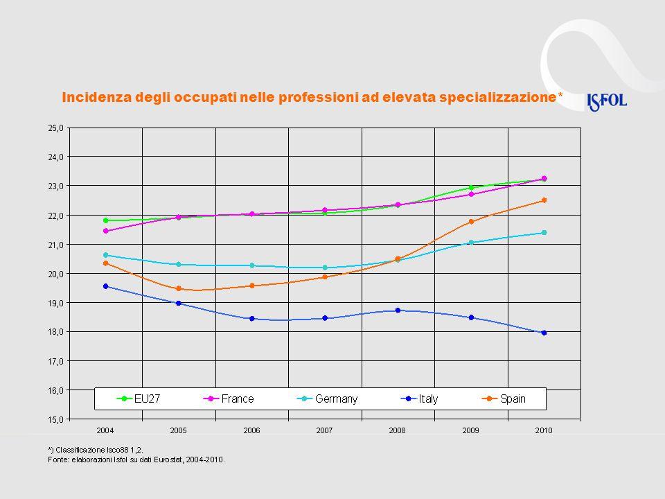Composizione % degli occupati in Italia secondo la professione* (1993-2010 e previsioni 2015)