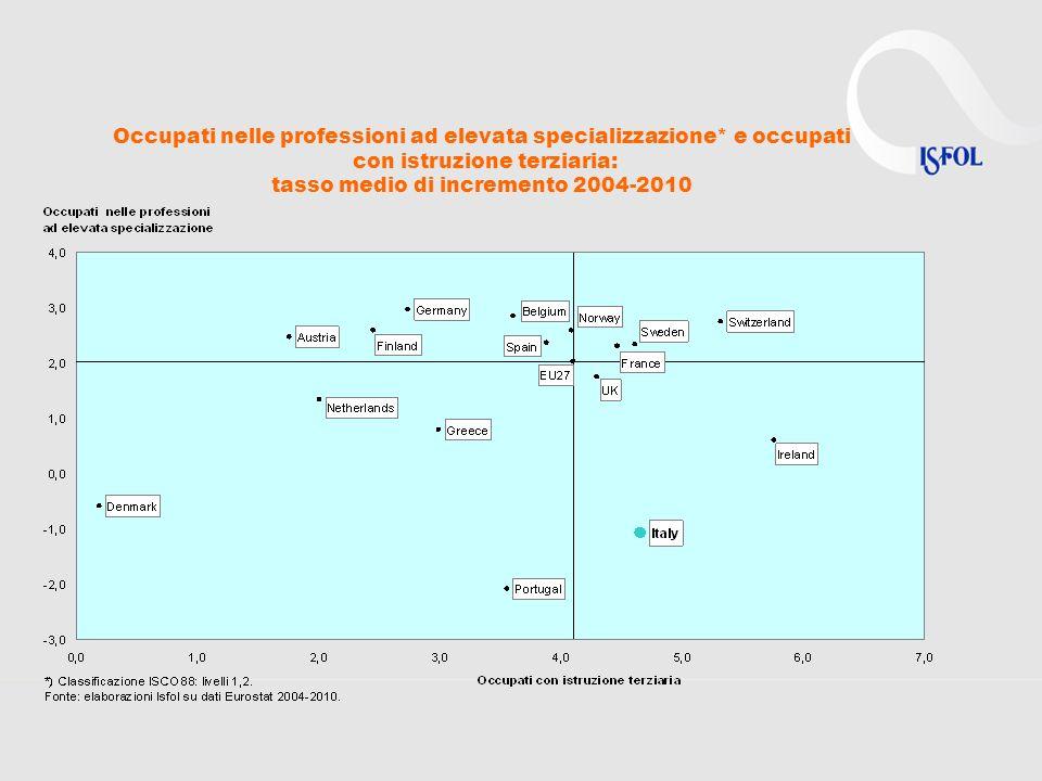 Occupati nelle professioni ad elevata specializzazione* e occupati con istruzione terziaria: tasso medio di incremento 2004-2010