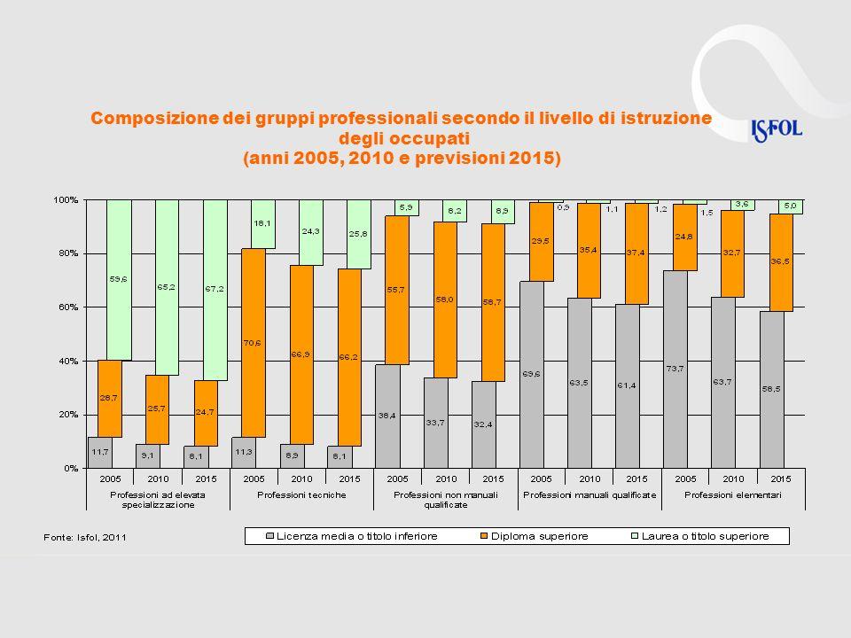 Composizione dei gruppi professionali secondo il livello di istruzione degli occupati (anni 2005, 2010 e previsioni 2015)