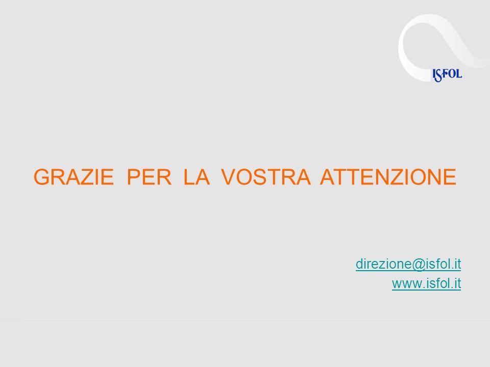 GRAZIE PER LA VOSTRA ATTENZIONE direzione@isfol.it www.isfol.it