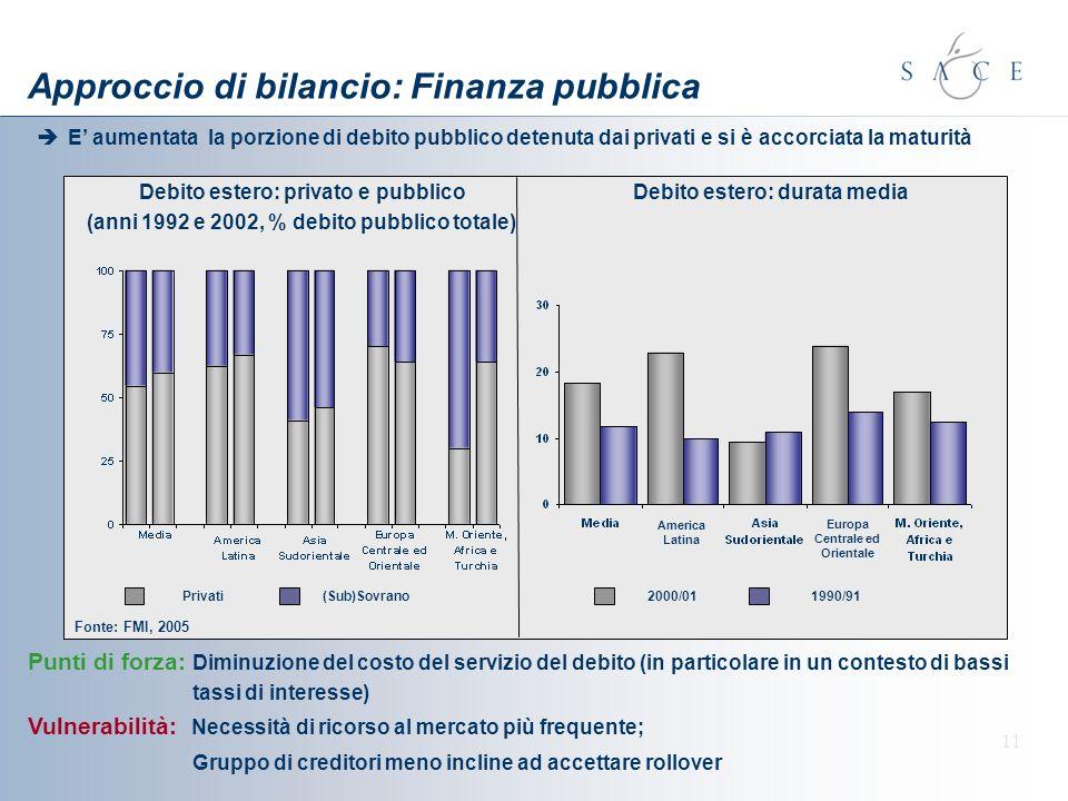 11 Approccio di bilancio: Finanza pubblica E aumentata la porzione di debito pubblico detenuta dai privati e si è accorciata la maturità Punti di forza: Diminuzione del costo del servizio del debito (in particolare in un contesto di bassi tassi di interesse) Vulnerabilità: Necessità di ricorso al mercato più frequente; Gruppo di creditori meno incline ad accettare rollover Debito estero: privato e pubblico (anni 1992 e 2002, % debito pubblico totale) Privati(Sub)Sovrano Debito estero: durata media 2000/011990/91 Fonte: FMI, 2005 America Latina Europa Centrale ed Orientale