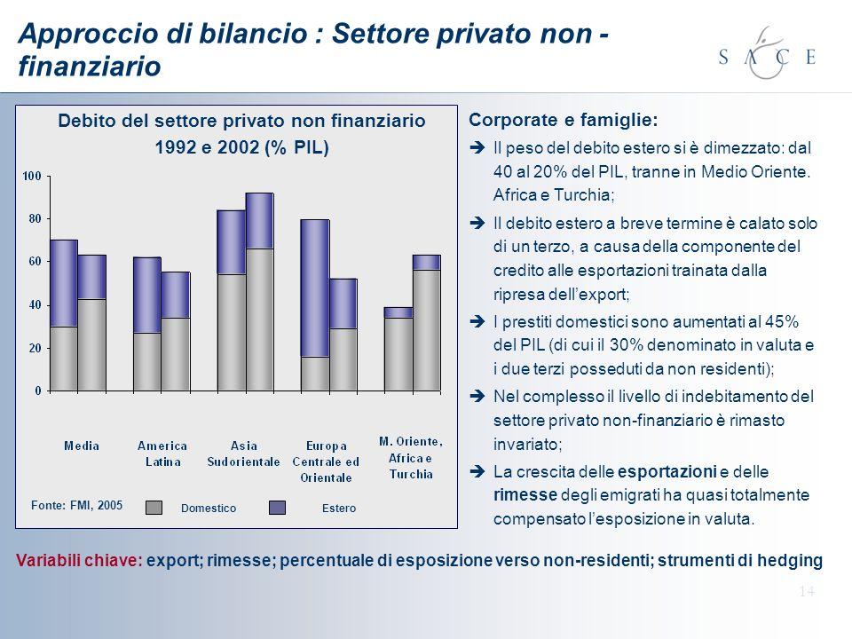 14 Approccio di bilancio : Settore privato non - finanziario Corporate e famiglie: Il peso del debito estero si è dimezzato: dal 40 al 20% del PIL, tr