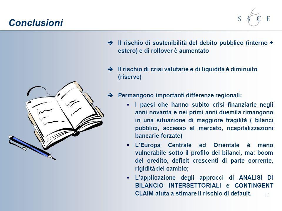 15 Conclusioni Il rischio di sostenibilità del debito pubblico (interno + estero) e di rollover è aumentato Il rischio di crisi valutarie e di liquidi