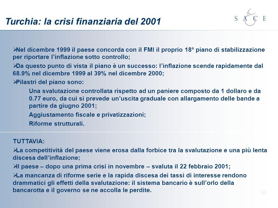16 Nel dicembre 1999 il paese concorda con il FMI il proprio 18° piano di stabilizzazione per riportare linflazione sotto controllo; Da questo punto di vista il piano è un successo: linflazione scende rapidamente dal 68.9% nel dicembre 1999 al 39% nel dicembre 2000; Pilastri del piano sono: Una svalutazione controllata rispetto ad un paniere composto da 1 dollaro e da 0.77 euro, da cui si prevede unuscita graduale con allargamento delle bande a partire da giugno 2001; Aggiustamento fiscale e privatizzazioni; Riforme strutturali.