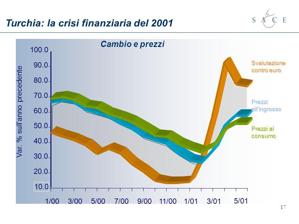 17 Turchia: la crisi finanziaria del 2001 Cambio e prezzi Var. % sullanno precedente 100.0 10.0 20.0 30.0 40.0 50.0 60.0 70.0 80.0 90.0 1/003/005/007/