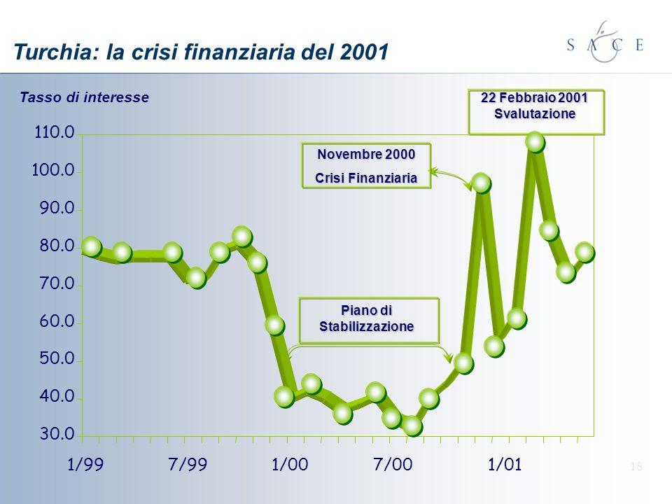 18 Turchia: la crisi finanziaria del 2001 Piano di Stabilizzazione Novembre 2000 Crisi Finanziaria 22 Febbraio 2001 Svalutazione Tasso di interesse 30.0 40.0 50.0 60.0 70.0 80.0 90.0 100.0 110.0 1/997/991/007/001/01