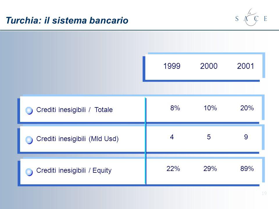 19 199920002001 Crediti inesigibili / Totale 8%10%20% Crediti inesigibili (Mld Usd) 459 Crediti inesigibili / Equity 22%29%89% Turchia: il sistema bancario