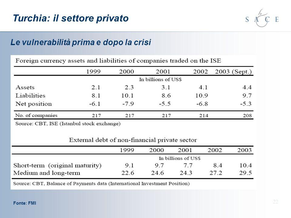 22 Turchia: il settore privato Fonte: FMI Le vulnerabilità prima e dopo la crisi