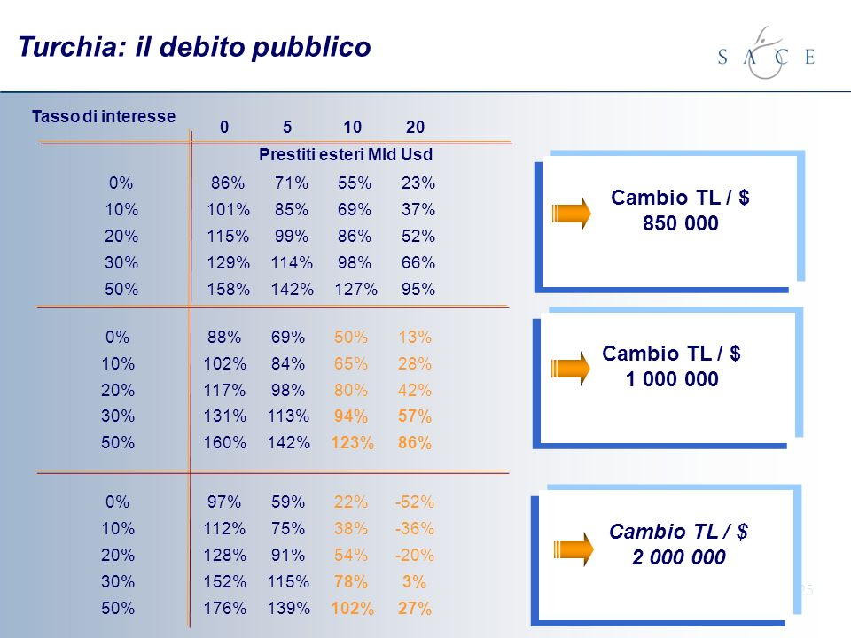 25 Turchia: il debito pubblico Tasso di interesse 051020 0%86%71%55%23% 10%101%85%69%37% 20%115%99%86%52% 30%129%114%98%66% 50%158%142%127%95% Cambio TL / $ 850 000 Prestiti esteri Mld Usd 0%88%69%50%13% 10%102%84%65%28% 20%117%98%80%42% 30%131%113%94%57% 50%160%142%123%86% Cambio TL / $ 1 000 000 0%97%59%22%-52% 10%112%75%38%-36% 20%128%91%54%-20% 30%152%115%78%3% 50%176%139%102%27% Cambio TL / $ 2 000 000