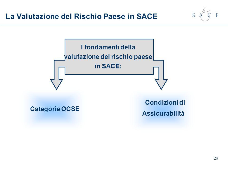 28 La Valutazione del Rischio Paese in SACE Condizioni di Assicurabilità Categorie OCSE I fondamenti della valutazione del rischio paese in SACE: