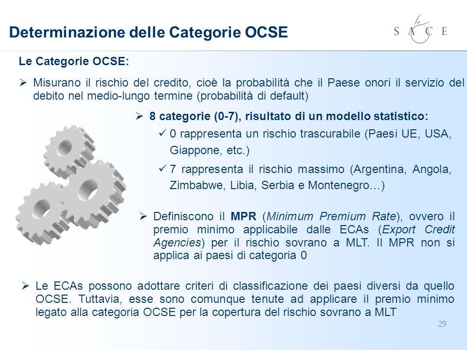 29 Definiscono il MPR (Minimum Premium Rate), ovvero il premio minimo applicabile dalle ECAs (Export Credit Agencies) per il rischio sovrano a MLT.