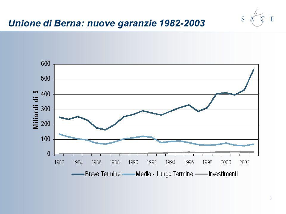 3 Unione di Berna: nuove garanzie 1982-2003