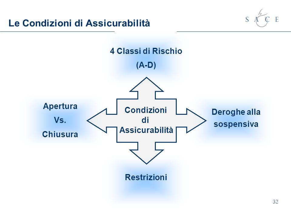 32 Le Condizioni di Assicurabilità 4 Classi di Rischio (A-D) Apertura Vs. Chiusura Restrizioni Deroghe alla sospensiva Condizioni di Assicurabilità