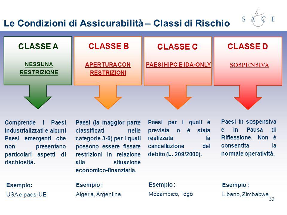 33 Le Condizioni di Assicurabilità – Classi di Rischio CLASSE A CLASSE B CLASSE C CLASSE D NESSUNA RESTRIZIONE APERTURA CON RESTRIZIONI PAESI HIPC E I