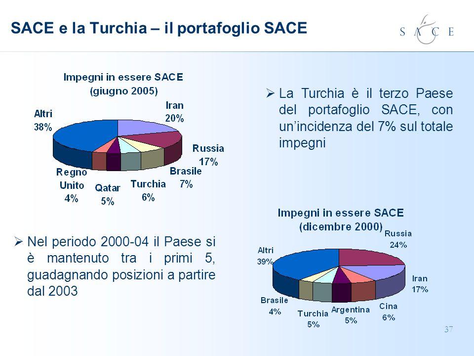 37 SACE e la Turchia – il portafoglio SACE La Turchia è il terzo Paese del portafoglio SACE, con unincidenza del 7% sul totale impegni Nel periodo 200