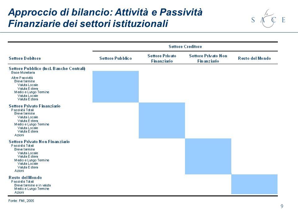 9 Approccio di bilancio: Attività e Passività Finanziarie dei settori istituzionali