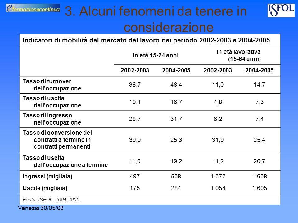 Venezia 30/05/08 3. Alcuni fenomeni da tenere in considerazione Indicatori di mobilità del mercato del lavoro nei periodo 2002-2003 e 2004-2005 In età