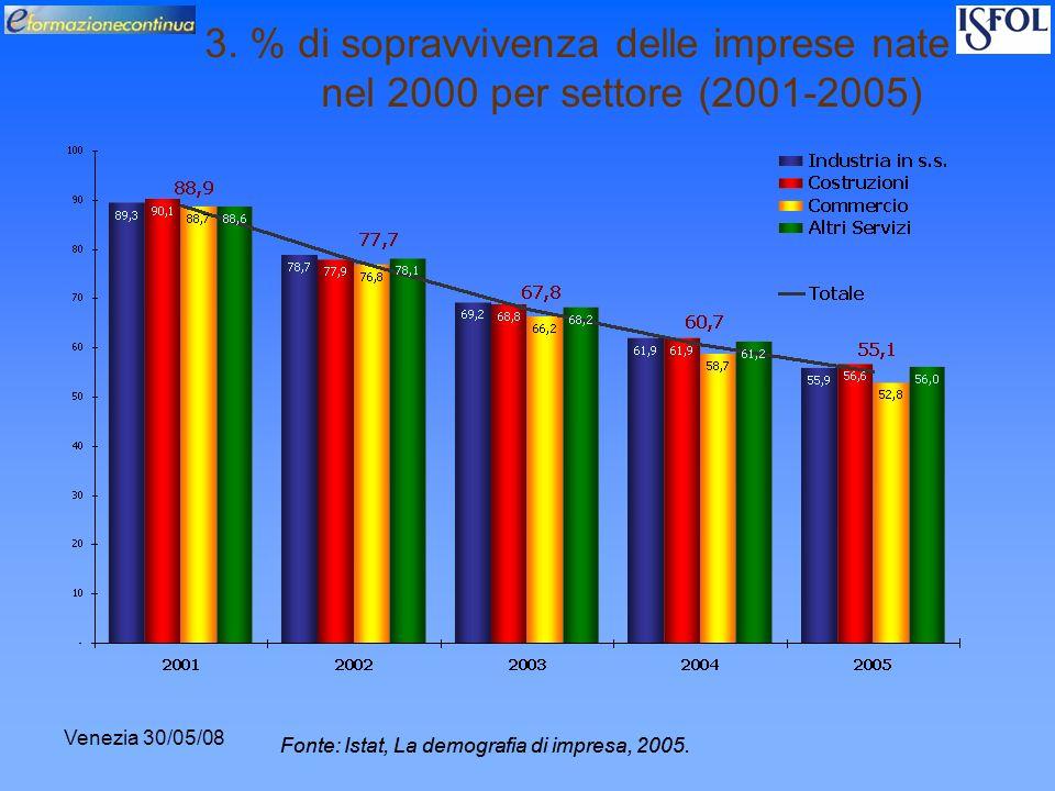 Venezia 30/05/08 3. % di sopravvivenza delle imprese nate nel 2000 per settore (2001-2005) Fonte: Istat, La demografia di impresa, 2005.