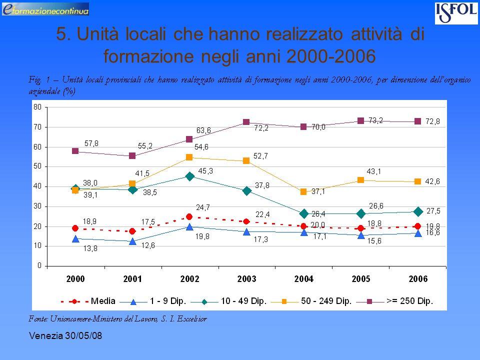 Venezia 30/05/08 5. Unità locali che hanno realizzato attività di formazione negli anni 2000-2006