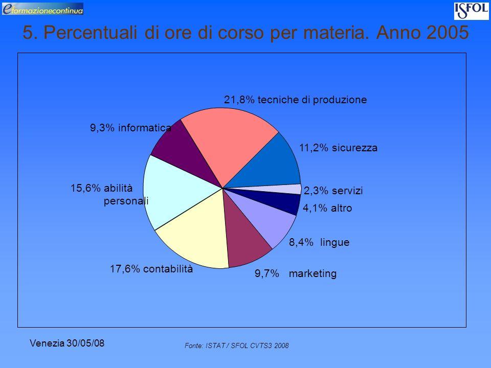 Venezia 30/05/08 Fonte: ISTAT / SFOL CVTS3 2008 5. Percentuali di ore di corso per materia. Anno 2005 8,4% lingue 9,7% marketing 17,6% contabilità 15,