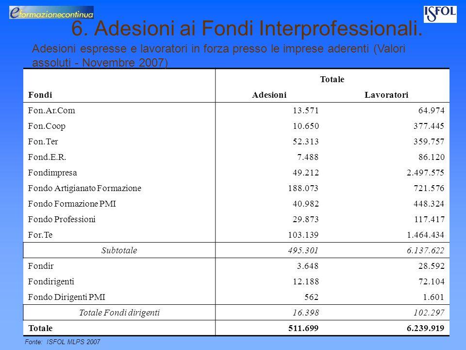 Venezia 30/05/08 6. Adesioni ai Fondi Interprofessionali. Fonte: Elaborazioni ISFOL - Area Politiche e Offerte per la Formazione Continua su dati MLPS
