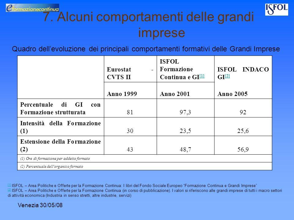 Venezia 30/05/08 7. Alcuni comportamenti delle grandi imprese Eurostat - CVTS II ISFOL Formazione Continua e GI [1] [1] ISFOL INDACO GI [2] [2] Anno 1