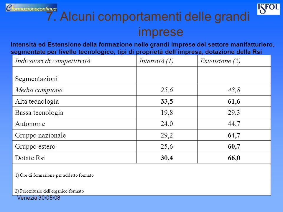 Venezia 30/05/08 7. Alcuni comportamenti delle grandi imprese Intensità ed Estensione della formazione nelle grandi imprese del settore manifatturiero