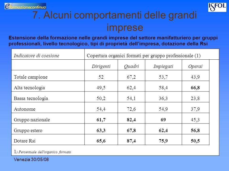 Venezia 30/05/08 7. Alcuni comportamenti delle grandi imprese Estensione della formazione nelle grandi imprese del settore manifatturiero per gruppi p