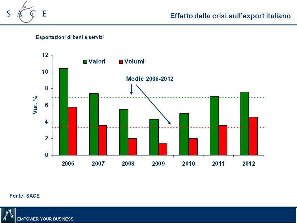 EMPOWER YOUR BUSINESS Effetto della crisi sullexport italiano Esportazioni di beni e servizi Fonte: SACE