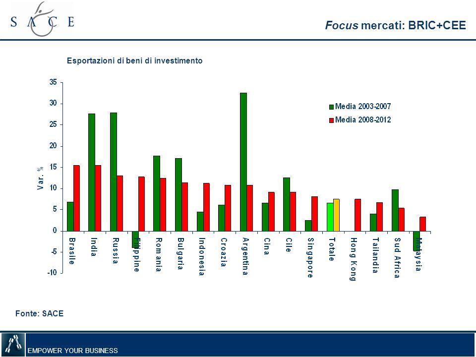 EMPOWER YOUR BUSINESS Focus mercati: BRIC+CEE Fonte: SACE Esportazioni di beni di investimento