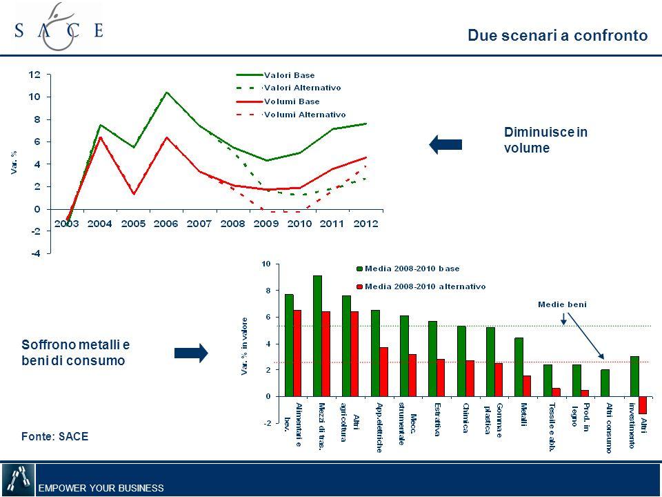 EMPOWER YOUR BUSINESS Due scenari a confronto Fonte: SACE Diminuisce in volume Soffrono metalli e beni di consumo