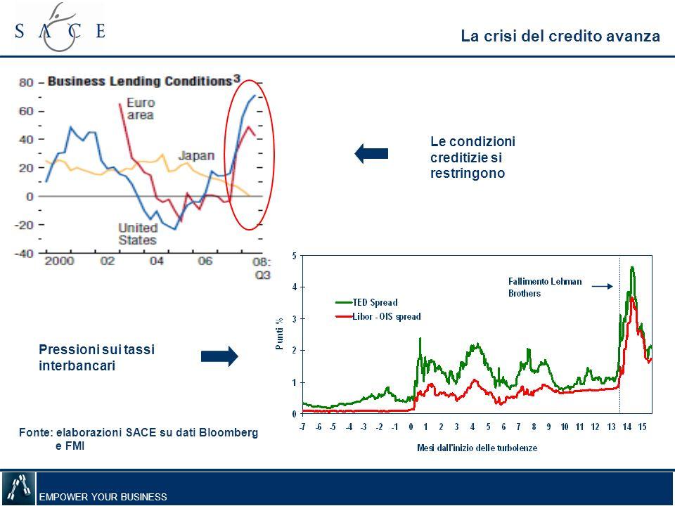 EMPOWER YOUR BUSINESS La crisi del credito avanza Pressioni sui tassi interbancari Fonte: elaborazioni SACE su dati Bloomberg e FMI Le condizioni cred