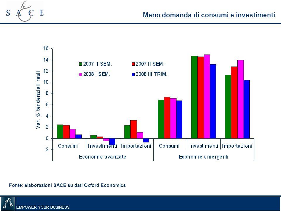 EMPOWER YOUR BUSINESS Frena lexport italiano Fonte: elaborazioni SACE su dati Istat Esportazioni in valore