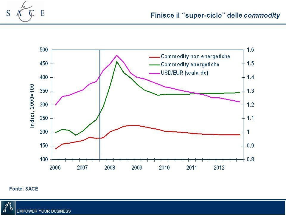 EMPOWER YOUR BUSINESS La domanda verrà solo dai mercati emergenti PIL Fonte: SACE