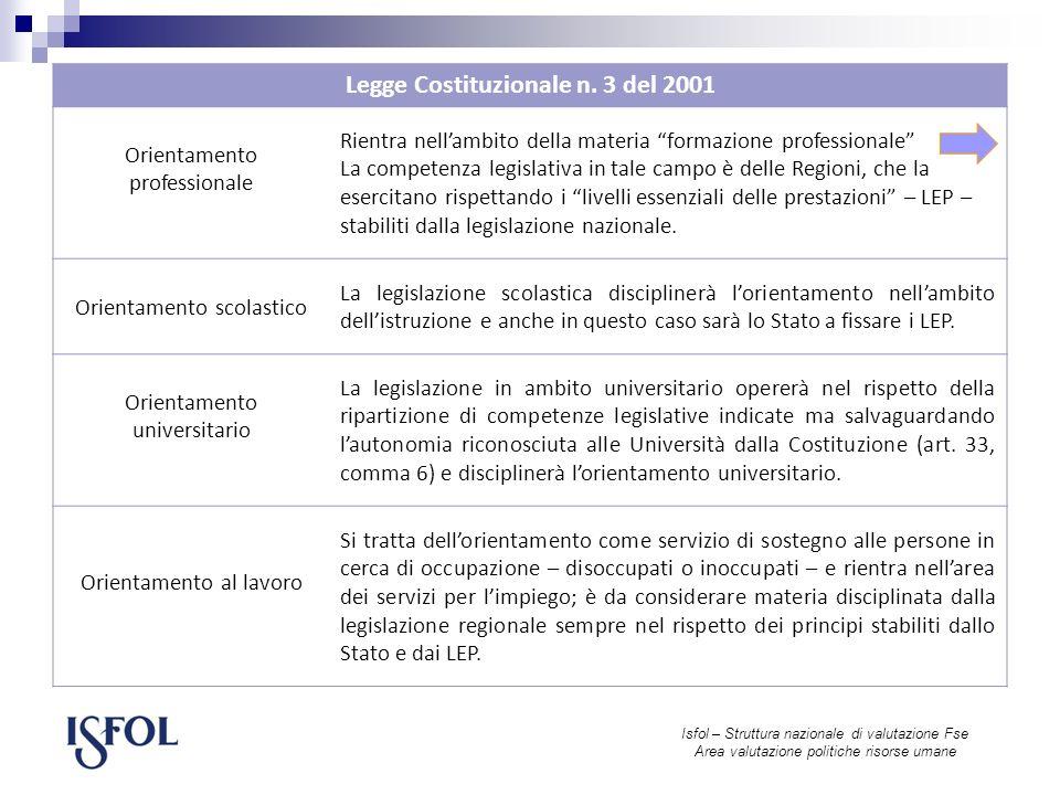 Isfol – Struttura nazionale di valutazione Fse Area valutazione politiche risorse umane Legge Costituzionale n.